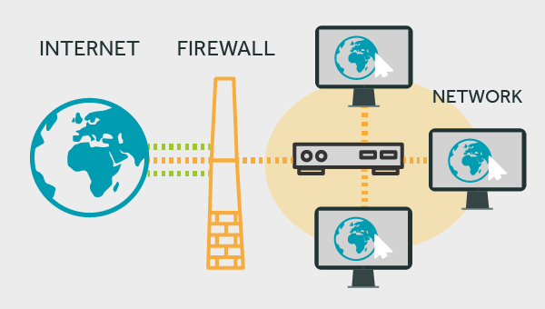 Where should a firewall be placed on a network?