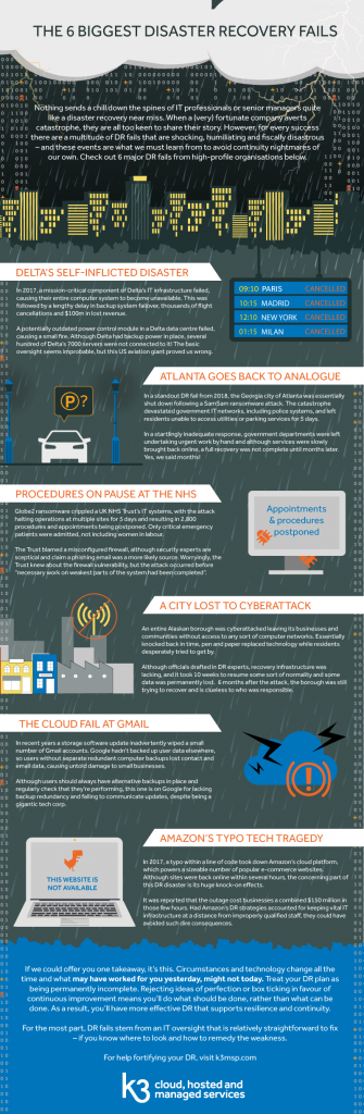 6 major disaster recovery fails