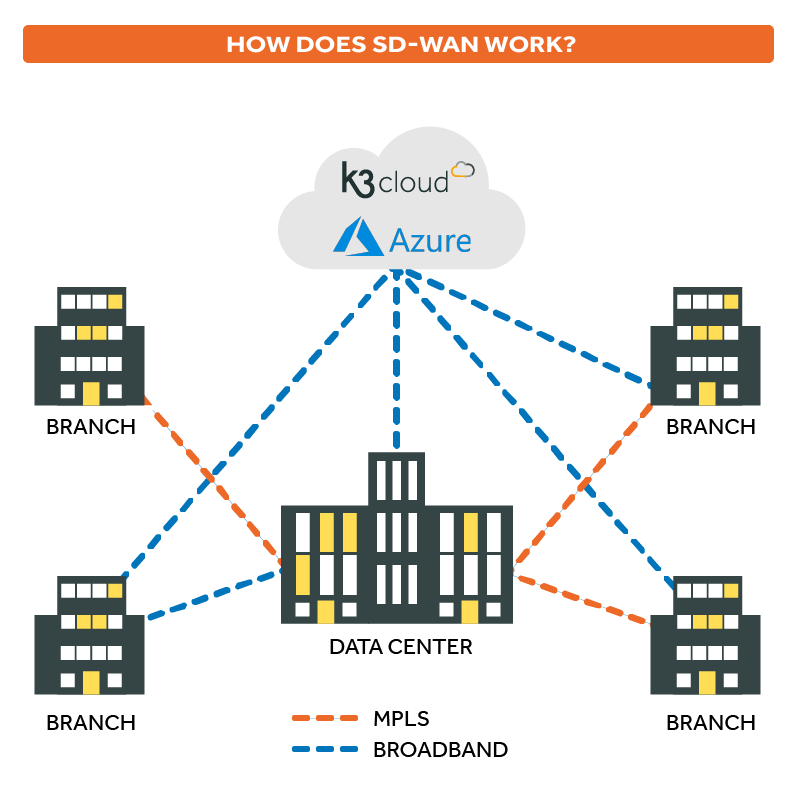 Why is SD WAN better for the cloud